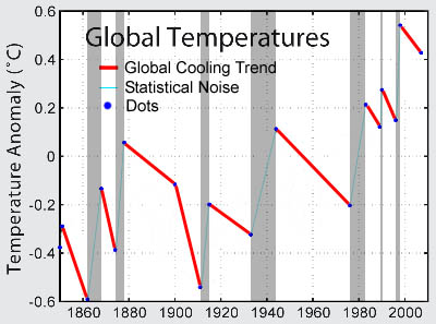 Global Cooling Trend Simplified Close Up of Last Decade