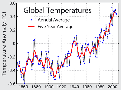 Global Cooling Trend