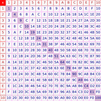 Hexadecimal Multiplecation Table