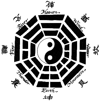 Eight Trigrams of the I Ching