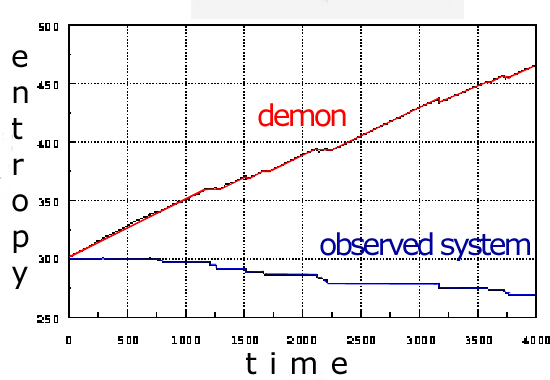 Demon Entropy vs Entropy Removed