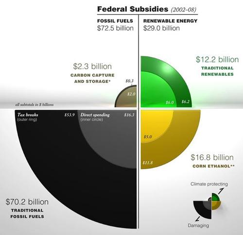 Federal Subsidies (2002 - 2008)