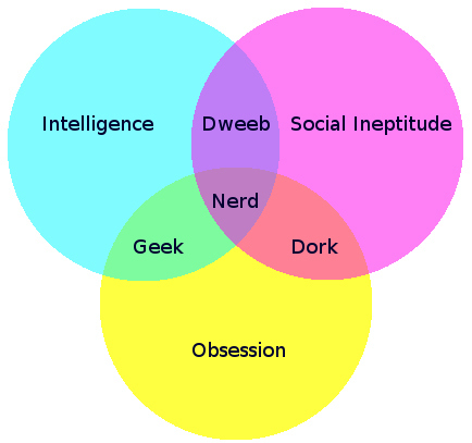 Venn Diagram of Nerd, Geek, Dweeb Characteristics