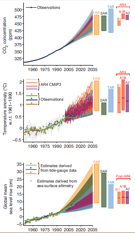 Previous IPCC Predictions Versus Observations